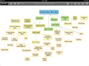 Sample Music Mind Map